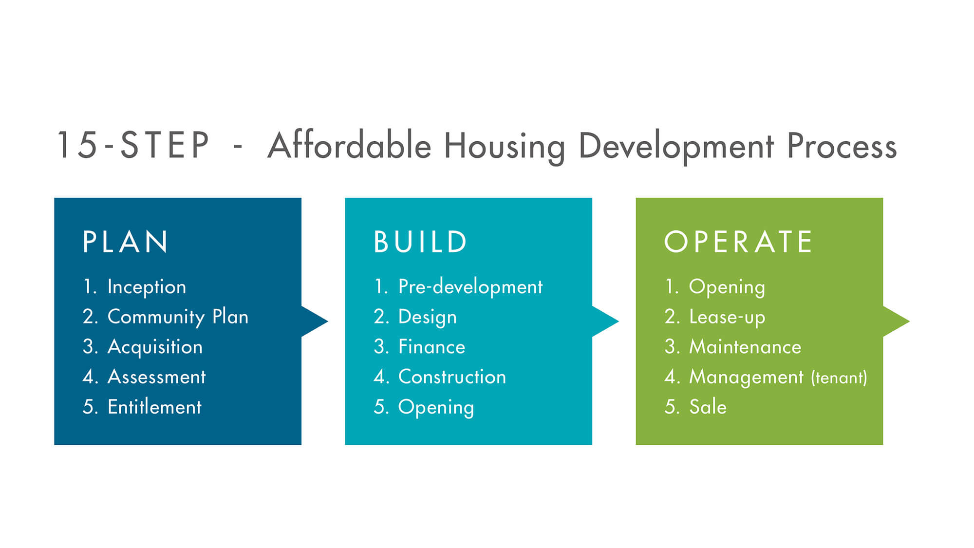 A 15 step affordable housing development process has 3 overarching steps: Plan, Build, Operate. The steps that make up Plan are: Inception, Community Plan, Acquisition, Assessment, and Entitlement. The steps that make up Build are: Pre-development, Design, Finance, Construction, Opening. Finally, the steps that make up Operate are: Opening, Lease-up, Maintenance, Management (tenant), and Sale.