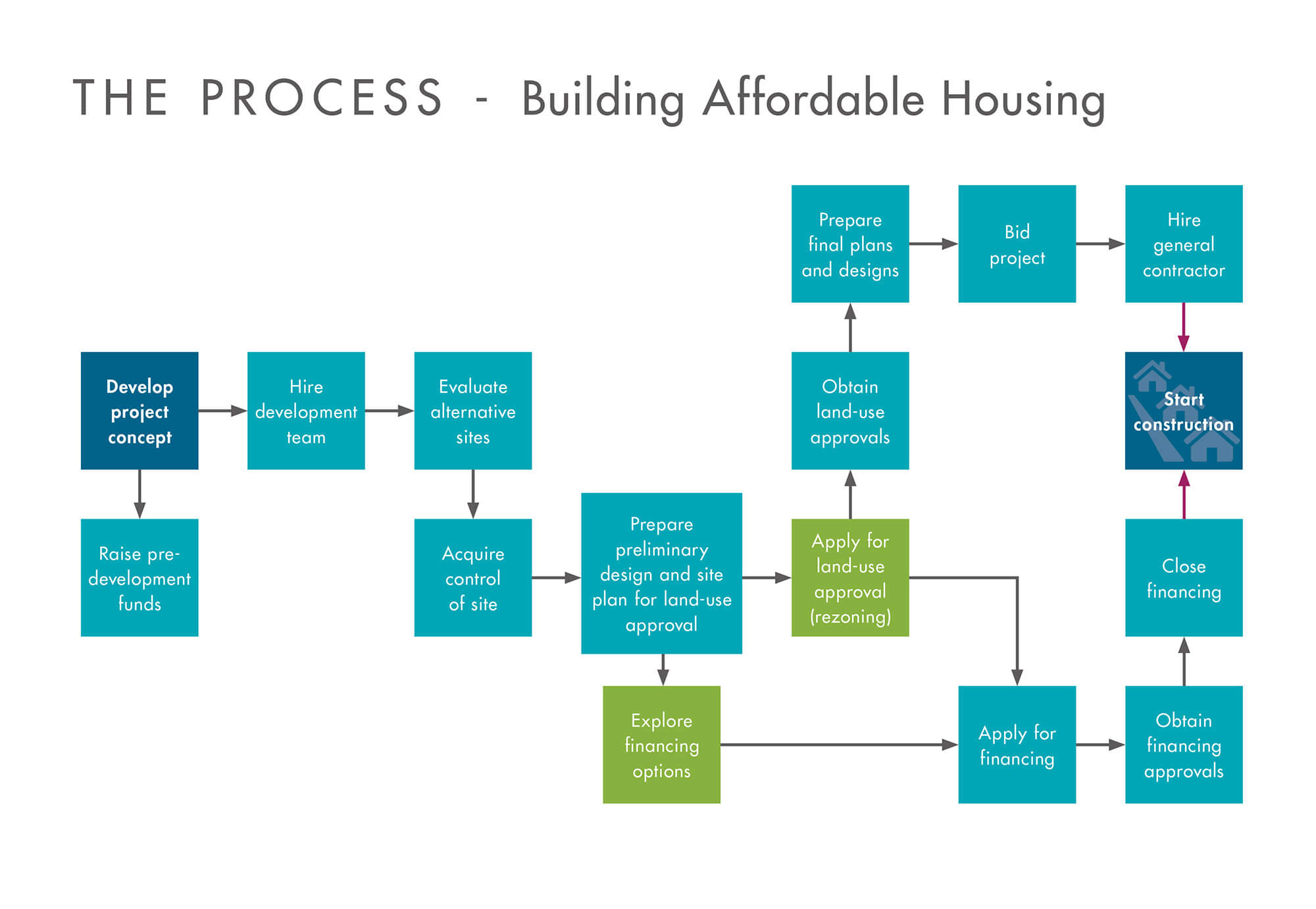 An infographic with squares and arrows that step through The Process of Building Affordable Housing. Inside each square is text. The flow goes like this: First, develop project concept and raise funds. When funds exist then hire development team, evaluate alternative sites, acquire control of a site, prepare preliminary design and site plan for land-use approval. The next major steps that happen at the same time, are exploring financing options, and seeking land-use approval (rezoning). Applications for the financing, followed by approvals, and then closing financing; alongwith, preparing final plans and designs, bidding the project and hiring a general contractor, must all occur before construction can begin.